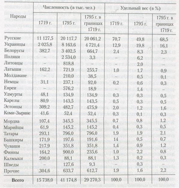 12323324417629_14bd Национальный состав Российской империи Анализ - прогноз
