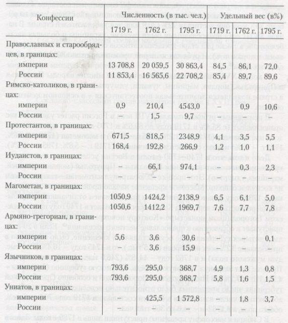 13232324419849_8c3f Национальный состав Российской империи Анализ - прогноз