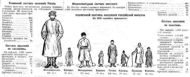 narody-rossii-1 Национальный состав Российской империи Анализ - прогноз