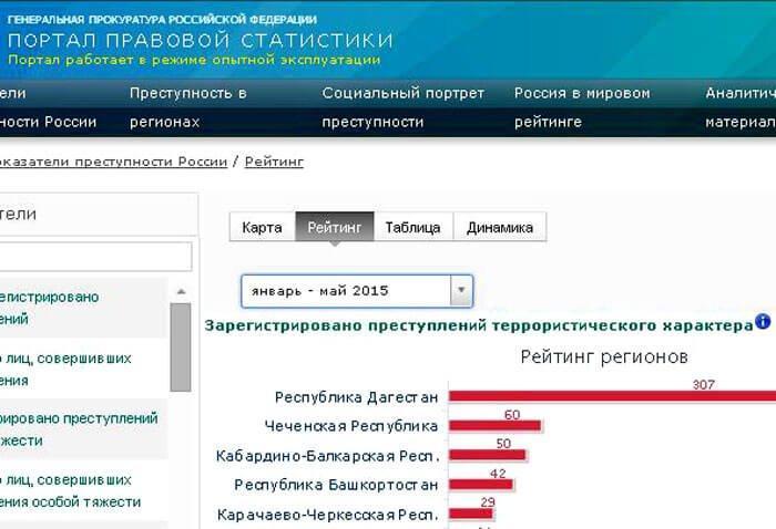 prestup-terr-xar-yanv-maj-2015-2 Преступления террористической направленности в Башкирии Антитеррор Башкирия
