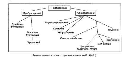 3265284 ТЮРКСКИЕ ЯЗЫКИ Культура народов Башкортостана