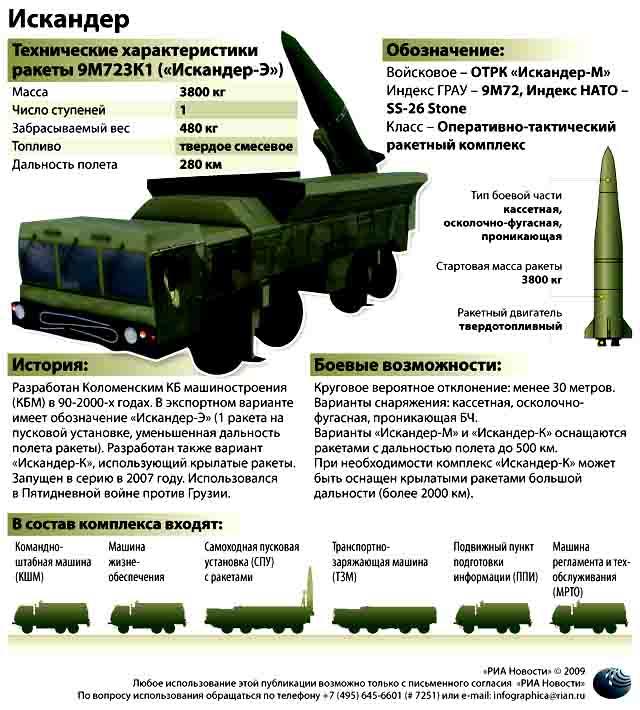 _м «Искандеры» теперь ближе и понятней... странам НАТО Защита Отечества