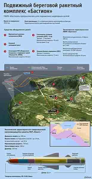 6363 Модернизация танков и размещение ракетных комплексов Защита Отечества
