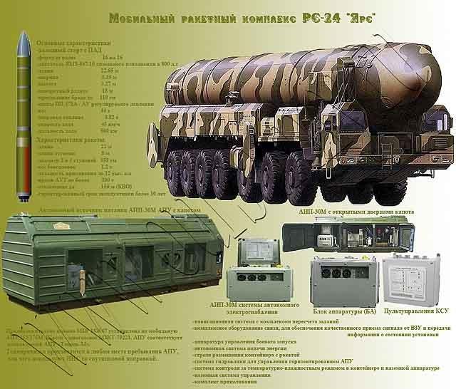 878879 В Мари-Эл установили ракеты «Ярс» Анализ - прогноз Защита Отечества Марий Эл