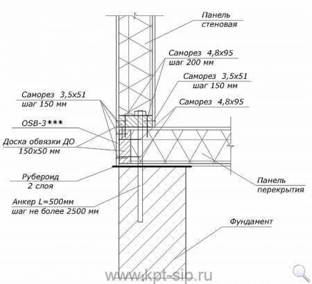 1-1 Инструкция по соединению СИП-панелей в схемах и рисунках Свой дом