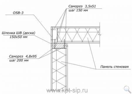 2 Инструкция по соединению СИП-панелей в схемах и рисунках Свой дом
