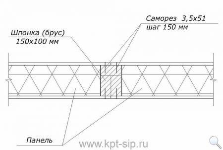 3 Инструкция по соединению СИП-панелей в схемах и рисунках Свой дом