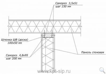 4-1 Инструкция по соединению СИП-панелей в схемах и рисунках Свой дом