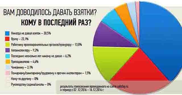 444 Какие города Оренбургской области больше всего заражены коррупцией? Анализ - прогноз Оренбургская область