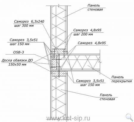 5 Инструкция по соединению СИП-панелей в схемах и рисунках Свой дом