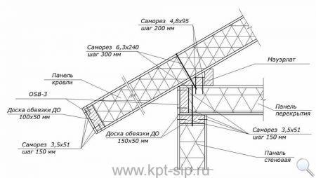 6 Инструкция по соединению СИП-панелей в схемах и рисунках Свой дом