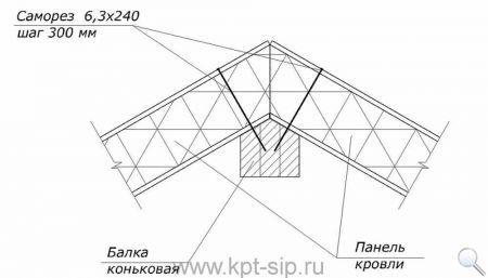 7 Инструкция по соединению СИП-панелей в схемах и рисунках Свой дом