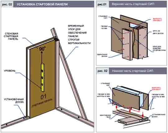 463463 Как монтировать стены из СИП-панелей? Свой дом