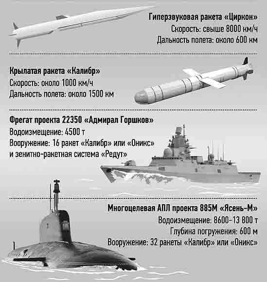 5265236 Технические характеристики ракеты «Циркон» Защита Отечества