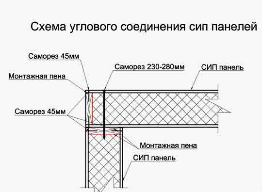56 Как монтировать стены из СИП-панелей? Свой дом