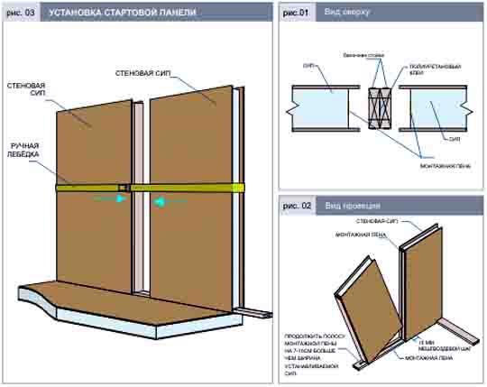 9696 Как монтировать стены из СИП-панелей? Свой дом