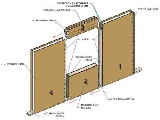 sip-panel Как монтировать стены из СИП-панелей? Свой дом