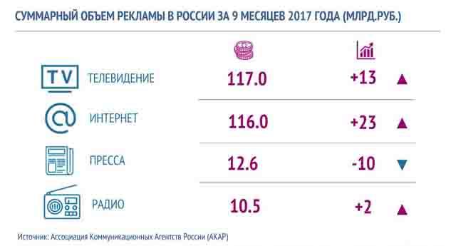 011 Средства массовой информации Республики Татарстан Анализ - прогноз Татарстан
