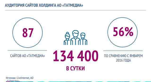 03 Средства массовой информации Республики Татарстан Анализ - прогноз Татарстан