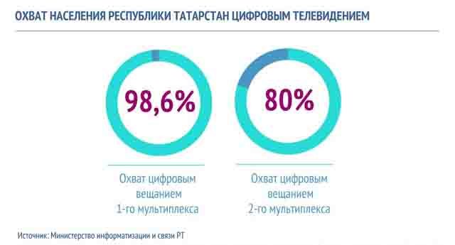 05 Средства массовой информации Республики Татарстан Анализ - прогноз Татарстан