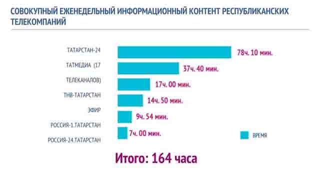 08 Средства массовой информации Республики Татарстан Анализ - прогноз Татарстан