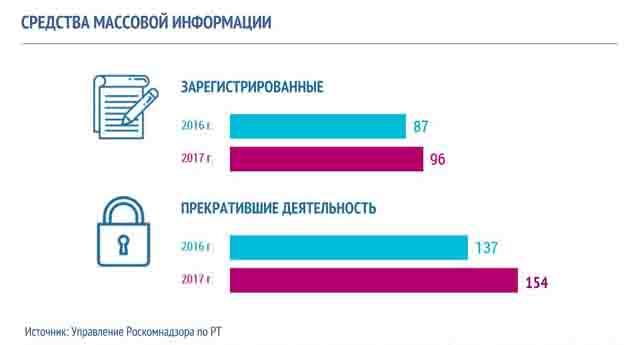 1 Средства массовой информации Республики Татарстан Анализ - прогноз Татарстан