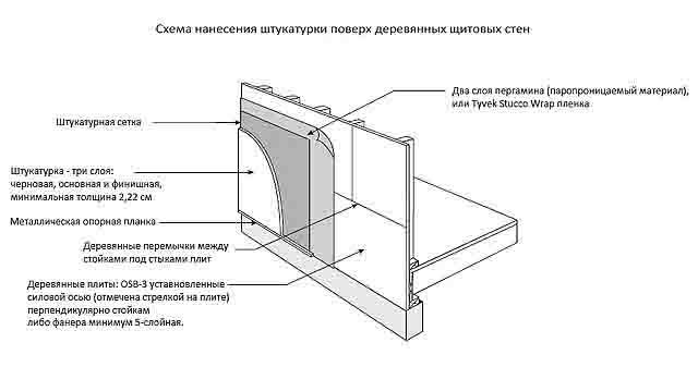 stukaturka-44 Как своими руками оштукатурить дом из кирпича, бруса и СИП-панелей Свой дом