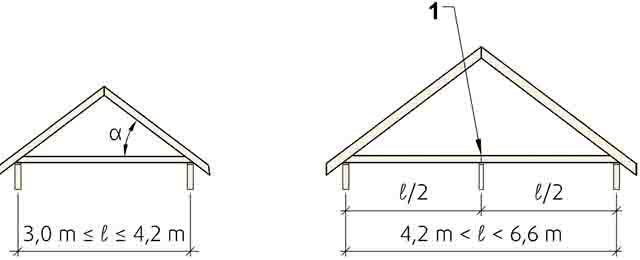 2-Рис.-12-Пролёт-угол-кровли-расположение-несущей-стены Стропильная ферма своими руками - скандинавская технология Свой дом