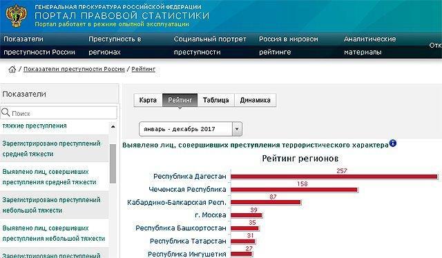 000999 Руководить Башкирией намерен рецидивист Дильмухаметов Антитеррор Люди, факты, мнения