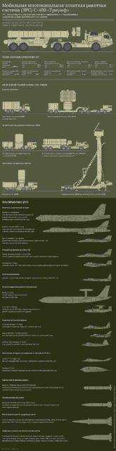 zrk-s-400-triumf Почему Турция хочет купить ЗРК С-400 Защита Отечества