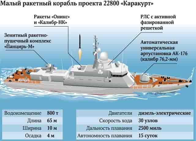 proekt-22800-karakurt Корабль-носитель «Калибров» строят вЗеленодольске (Татарстан) Защита Отечества Татарстан