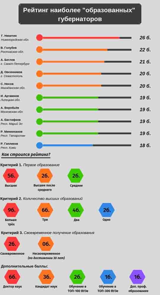samyj-umnyj-gubernator-v-nizhegorodskoj-oblasti Нижегородский губернатор Глеб Никитин - самый образованный? Люди, факты, мнения Нижегородская область