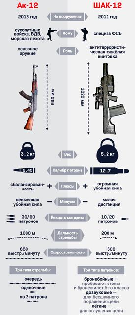 sravnit-avtomaty Автомат ШАК-12 для спецназа ФСБ Защита Отечества