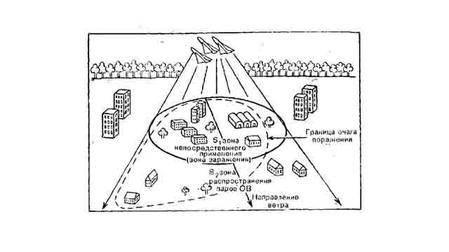 primenenie-biologicheskogo-oruzhija-5 Биотерроризм и биологическая безопасность Антитеррор